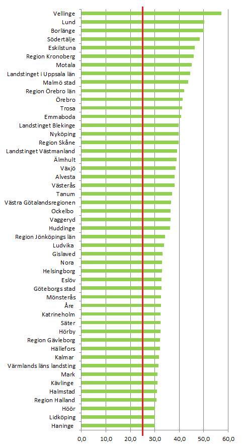 Ekomatsligan 2015 > 30 % (2014 års resultat)
