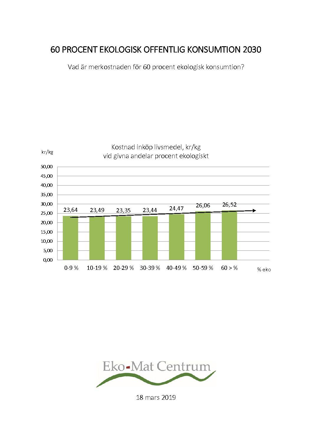 Merkostnad för 60 procent ekologisk konsumtion