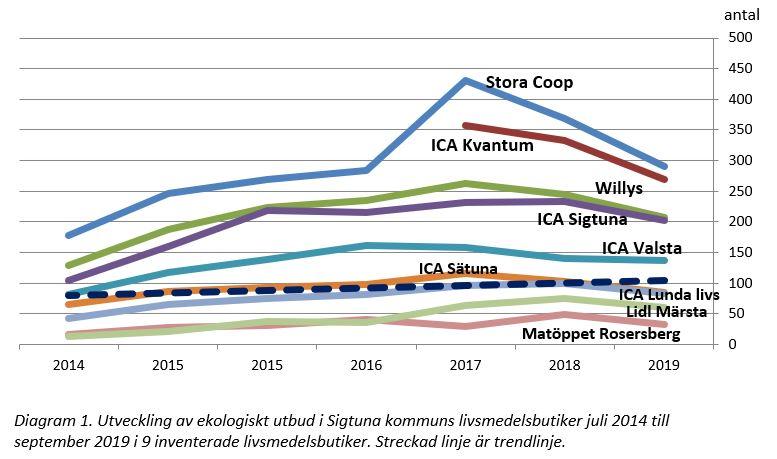 Ekologiskt 2014-2019 i Sigtunas livsmedelsbutiker