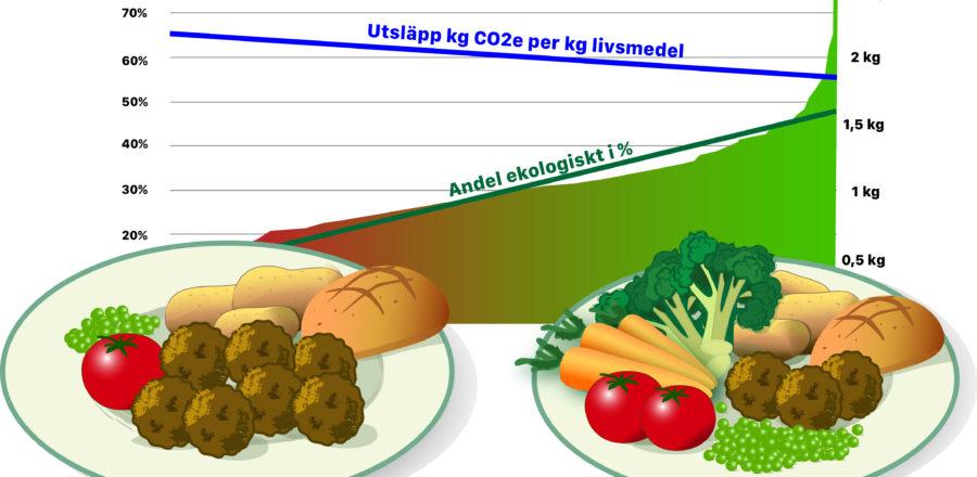 Ekologiskt är bra för klimatet