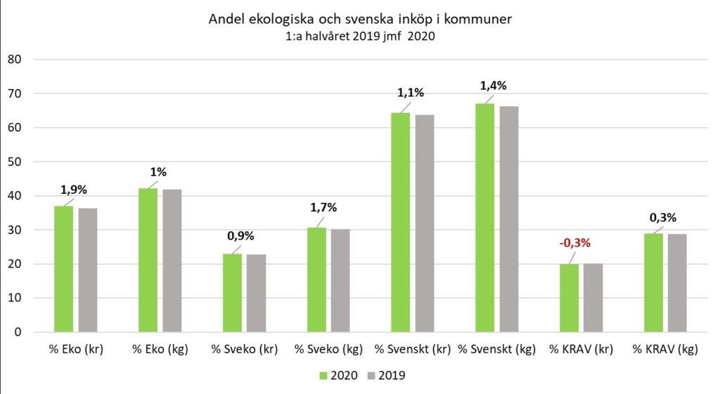 Andel eko och svenskt 2019-2020