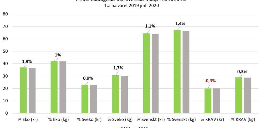 Ekologiska inköp fortsätter att öka i kommunerna