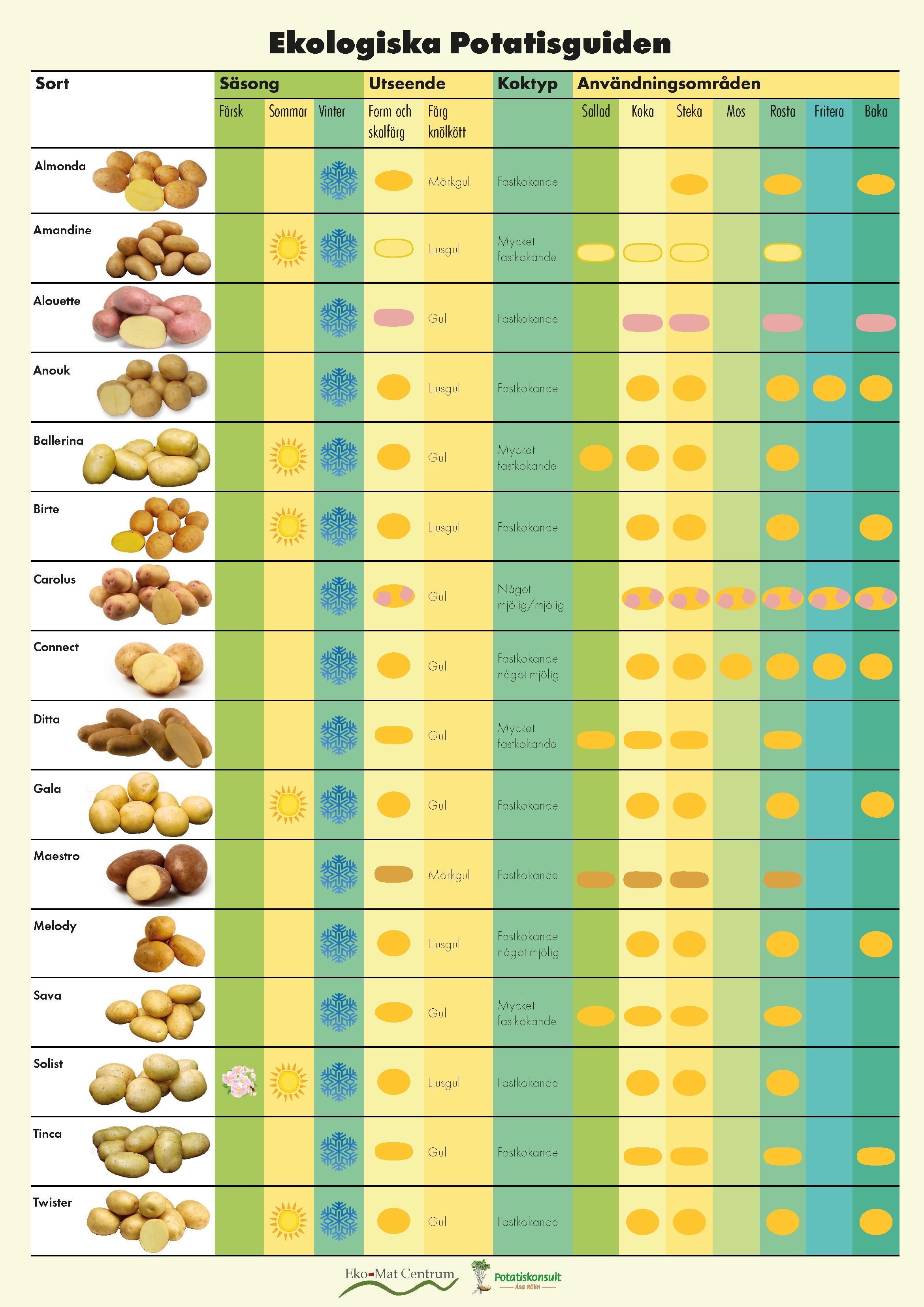 Ekologiska potatisguiden